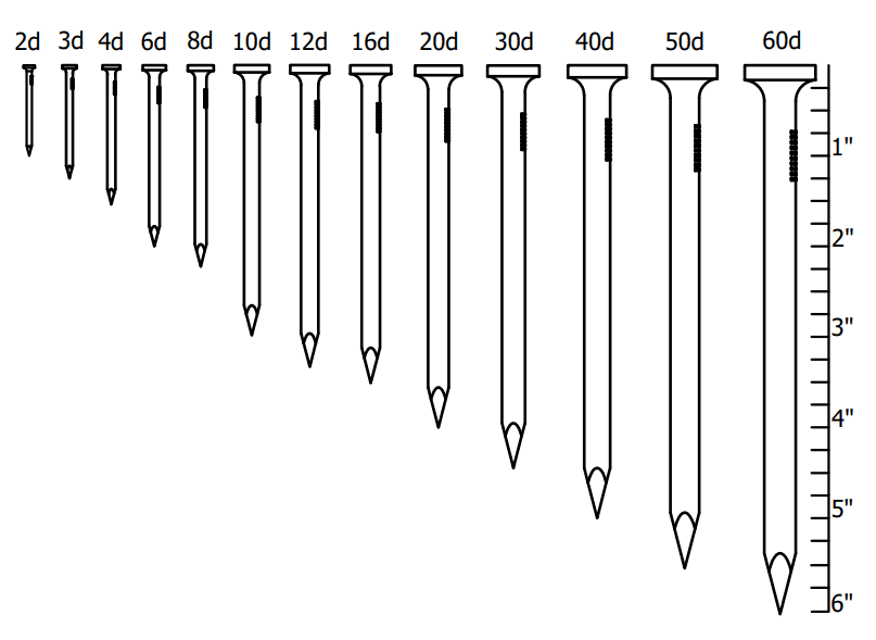 Common Wire Nail Size From 2d To 60d